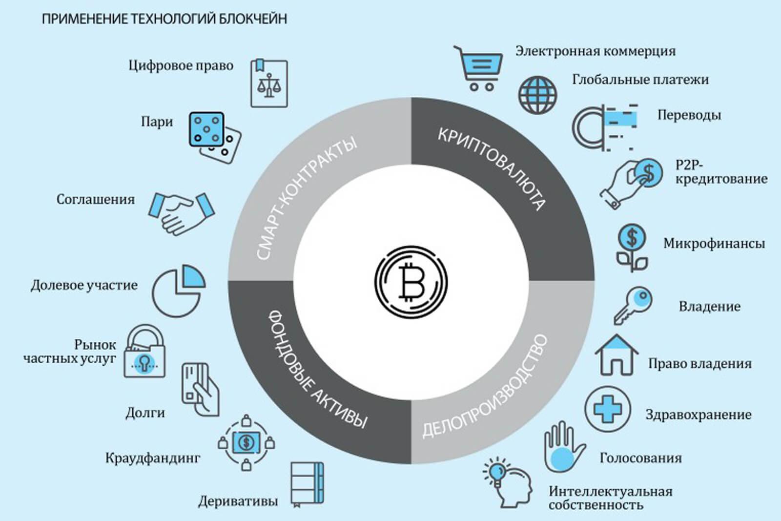 Перспективы блокчейн ТЕХНОЛОГИЙ