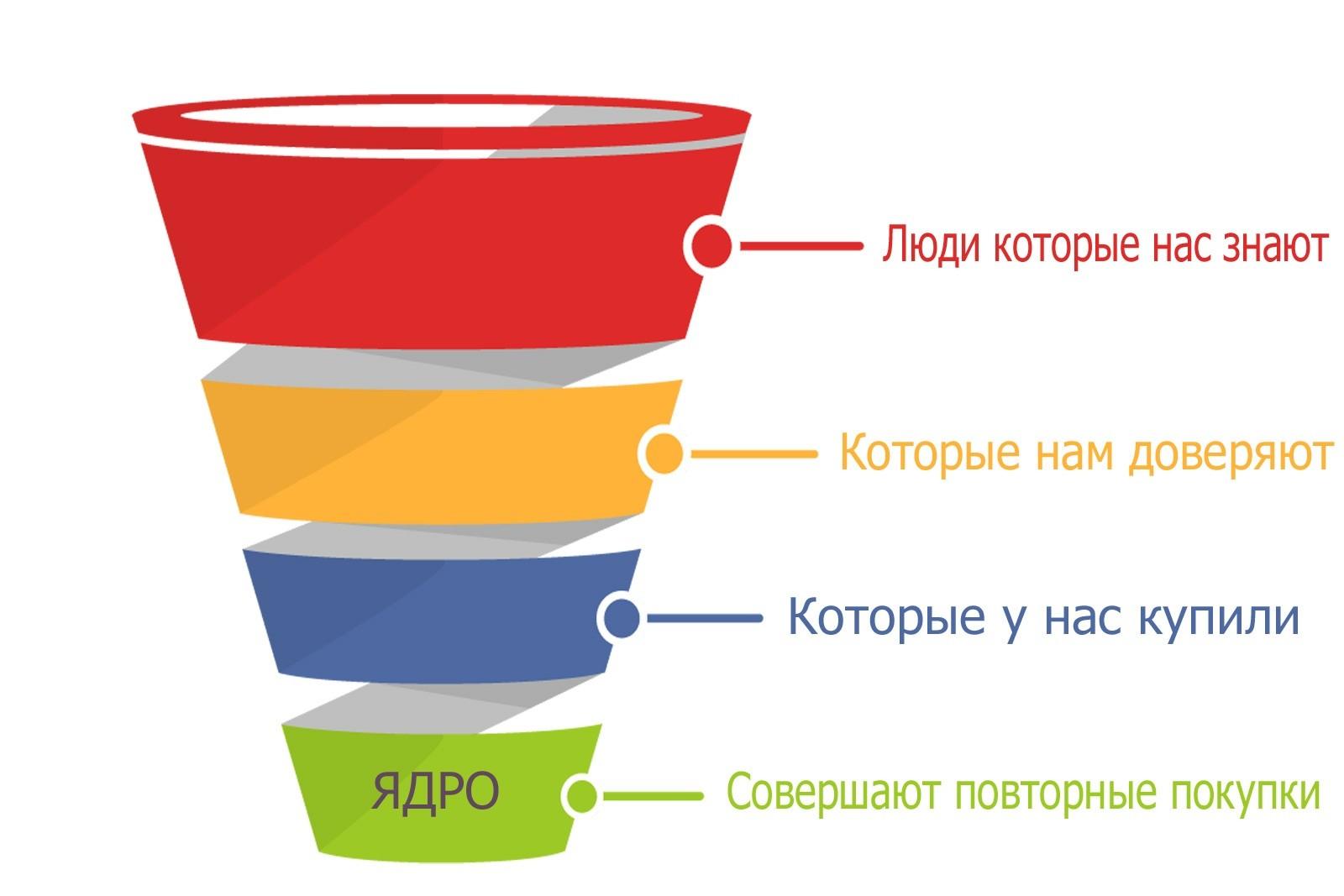 Схема маркетинга и продаж