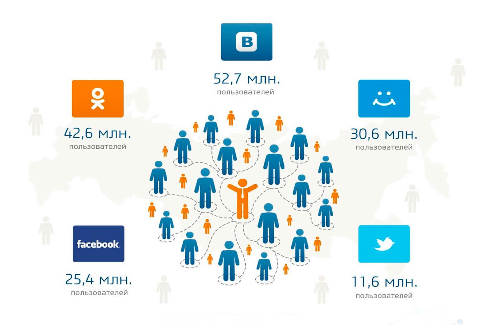 Выбираем социальную сеть