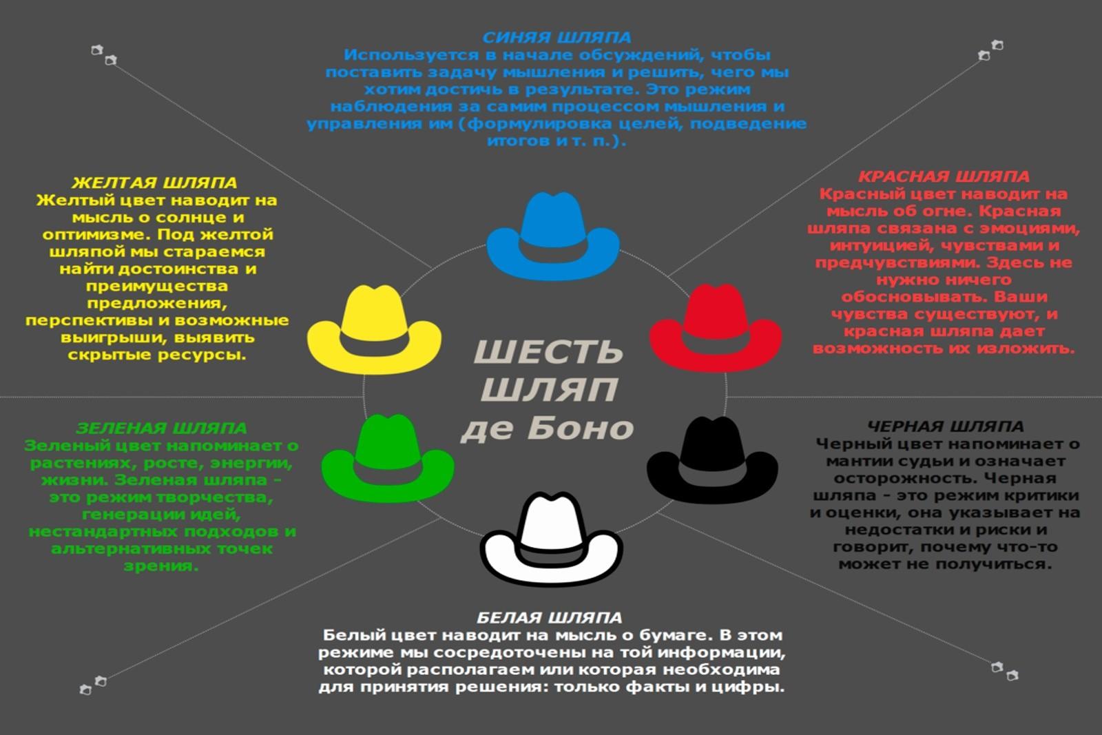 Как стать писателем метод шести шляп де Боно